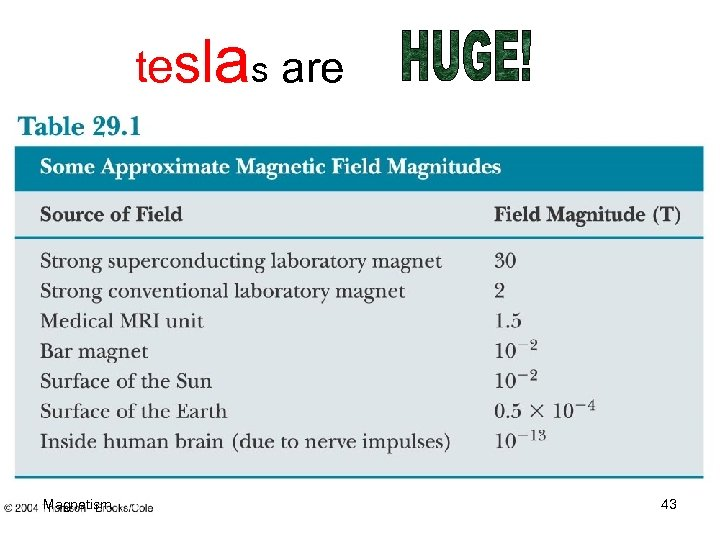 teslas are Magnetism 43