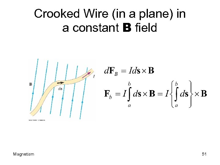 Crooked Wire (in a plane) in a constant B field Magnetism 51
