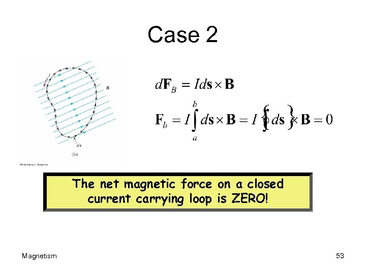 Case 2 The net magnetic force on a closed current carrying loop is ZERO!