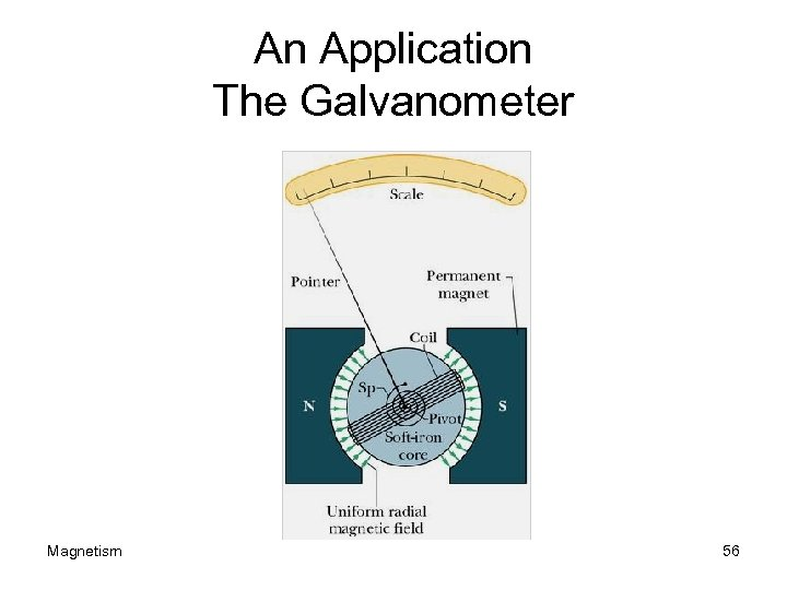 An Application The Galvanometer Magnetism 56