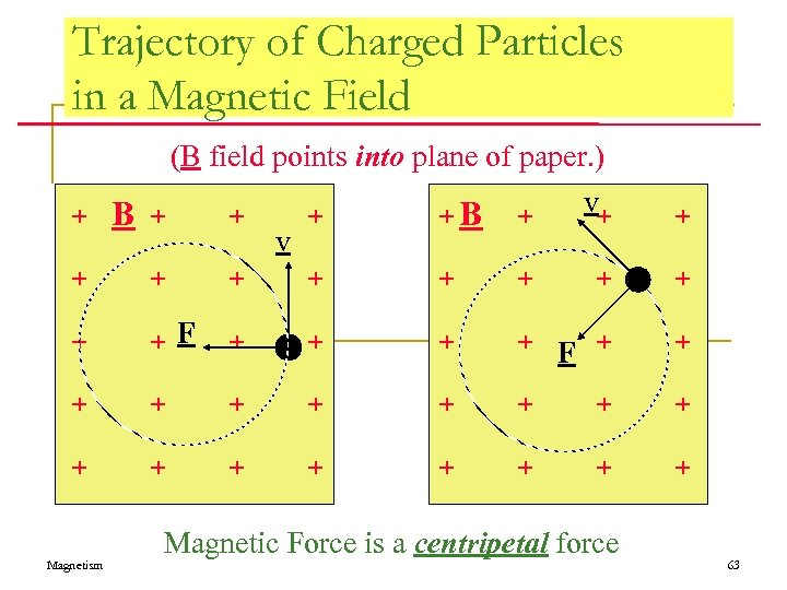 Trajectory of Charged Particles in a Magnetic Field (B field points into plane of