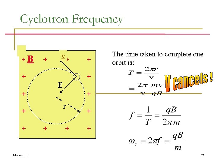 Cyclotron Frequency +B + v + + + r + + + The time