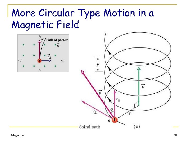 More Circular Type Motion in a Magnetic Field Magnetism 68