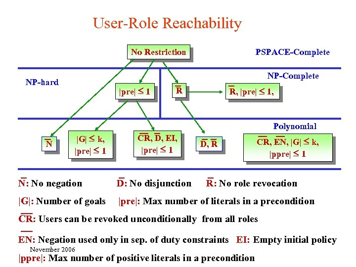 User-Role Reachability No Restriction PSPACE-Complete NP-hard |pre| 1 R, |pre| 1, R Polynomial N