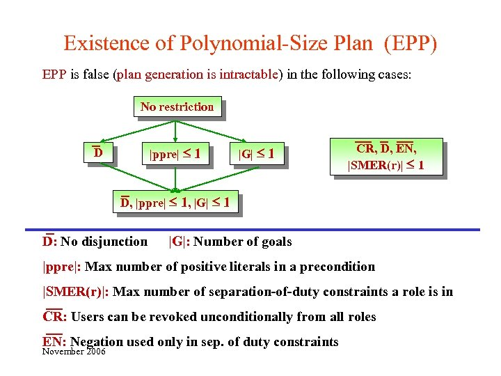 Existence of Polynomial-Size Plan (EPP) EPP is false (plan generation is intractable) in the