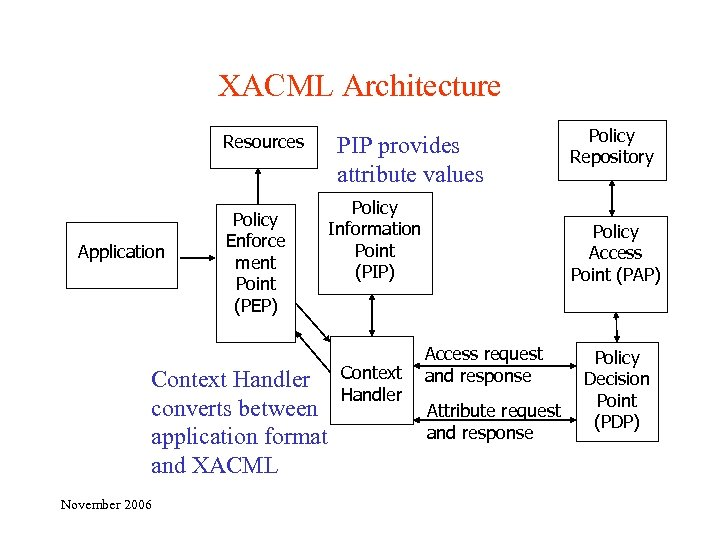 XACML Architecture Resources Application Policy Enforce ment Point (PEP) Context Handler converts between application