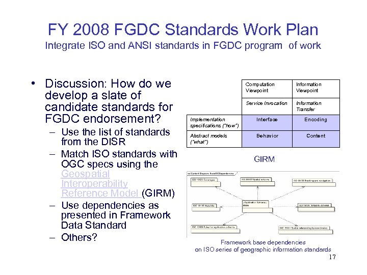 FY 2008 FGDC Standards Work Plan Integrate ISO and ANSI standards in FGDC program