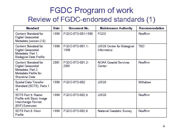 FGDC Program of work Review of FGDC-endorsed standards (1) Standard Date Document No. Maintenance