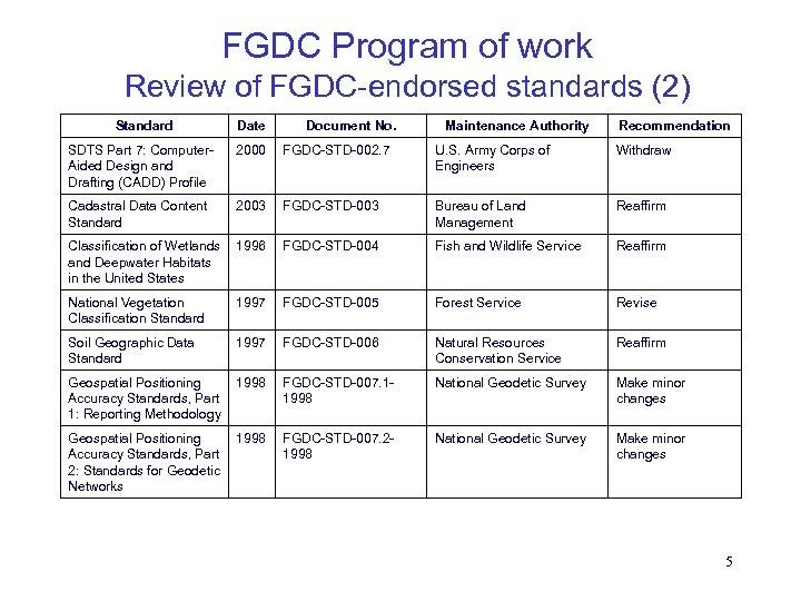 FGDC Program of work Review of FGDC-endorsed standards (2) Standard Date Document No. Maintenance