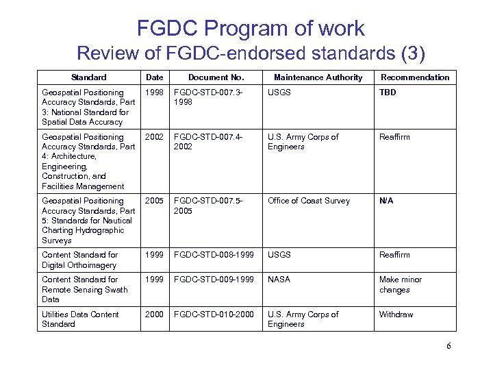 FGDC Program of work Review of FGDC-endorsed standards (3) Standard Date Document No. Maintenance