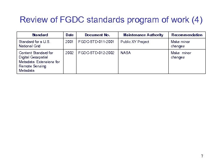 Review of FGDC standards program of work (4) Standard Date Document No. Maintenance Authority
