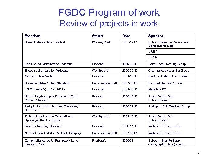 FGDC Program of work Review of projects in work Standard Status Date Sponsor Street