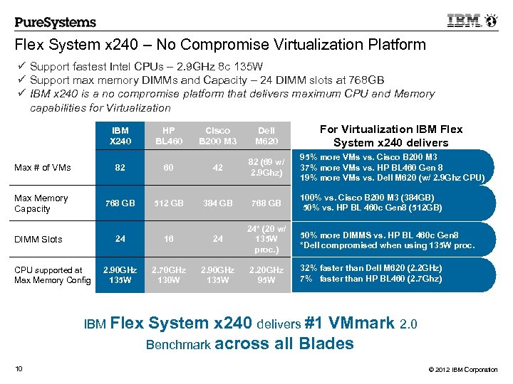 Flex System x 240 – No Compromise Virtualization Platform ü Support fastest Intel CPUs