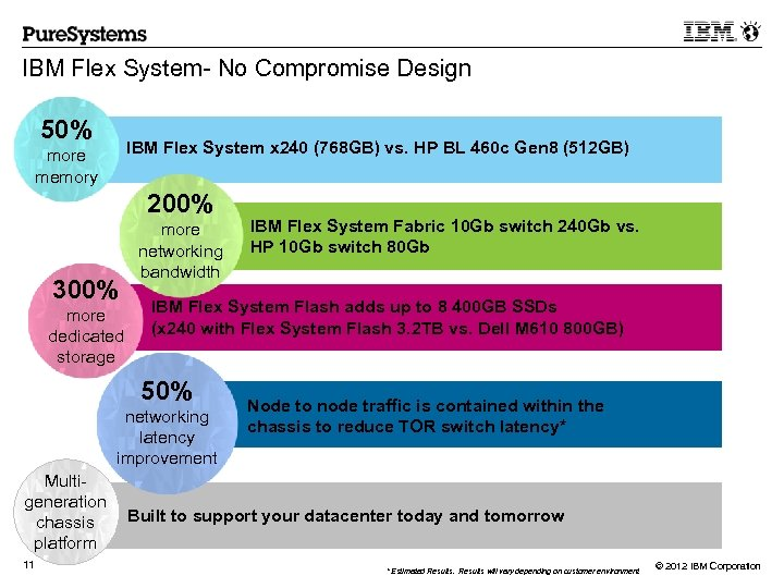 IBM Flex System- No Compromise Design 50% IBM Flex System x 240 (768 GB)