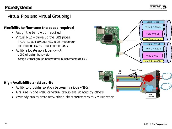 Virtual Pipe and Virtual Grouping! v. NIC 1 = 1 Gb Flexibility to fine-tune