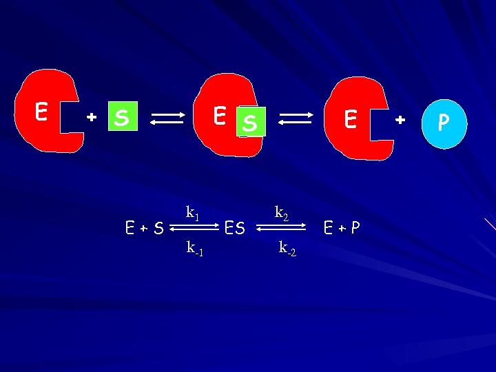 E E S + S E+S k 1 k-1 ES E k 2 k-2