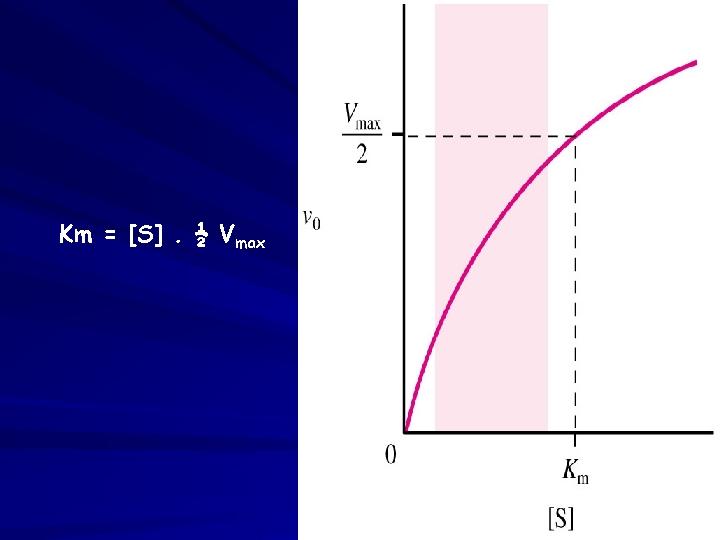Km = [S]. ½ Vmax