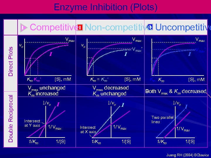 Enzyme Inhibition (Plots) Direct Plots Competitive Non-competitive Uncompetitive Vmax vo vo I Km Km'