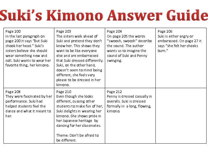 Suki's Kimono Answer Guide Page 200 In the last paragraph on page 200 it