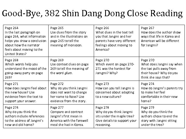 Good-Bye, 382 Shin Dang Dong Close Reading Page 264 In the last paragraph on
