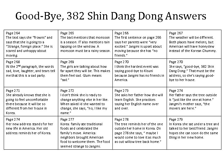 "Good-Bye, 382 Shin Dang Dong Answers Page 264 The text says she ""frowns"" and"