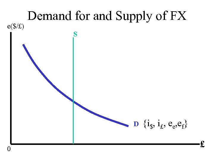e($/£) Demand for and Supply of FX S D 0 {i$, i£, ee, ef}