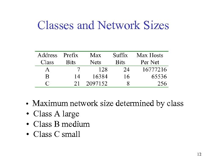 Classes and Network Sizes • Maximum network size determined by class • Class A