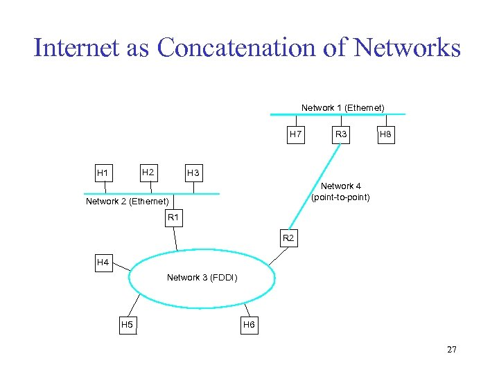 Internet as Concatenation of Networks Network 1 (Ethernet) H 7 H 2 H 1
