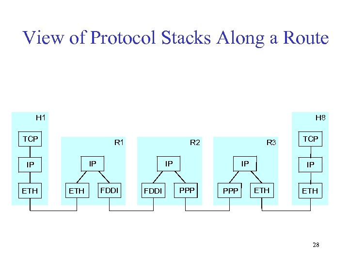View of Protocol Stacks Along a Route H 1 H 8 TCP R 1