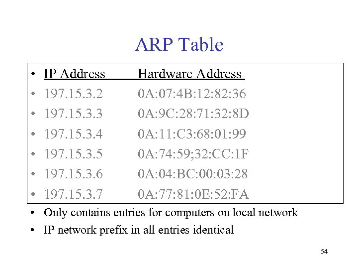 ARP Table • • IP Address 197. 15. 3. 2 197. 15. 3. 3
