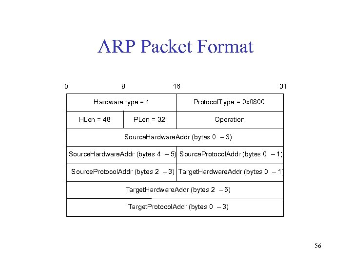 ARP Packet Format 0 8 16 Hardware type = 1 HLen = 48 PLen