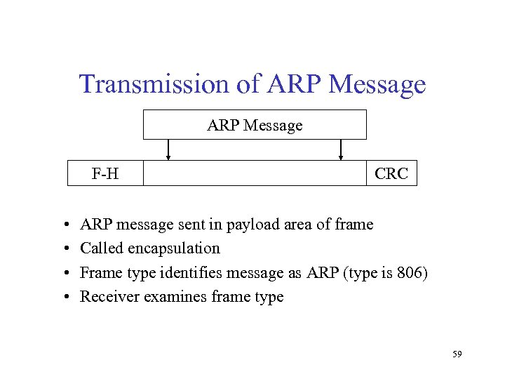 Transmission of ARP Message F-H • • CRC ARP message sent in payload area