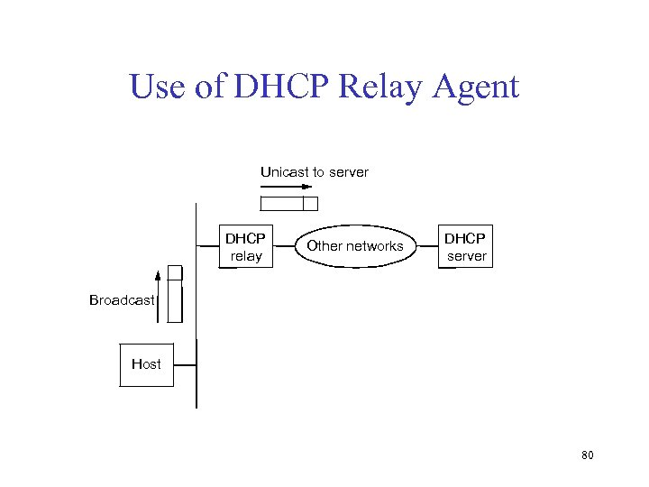Use of DHCP Relay Agent Unicast to server DHCP relay Other networks DHCP server