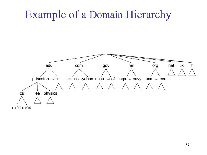 Example of a Domain Hierarchy 87