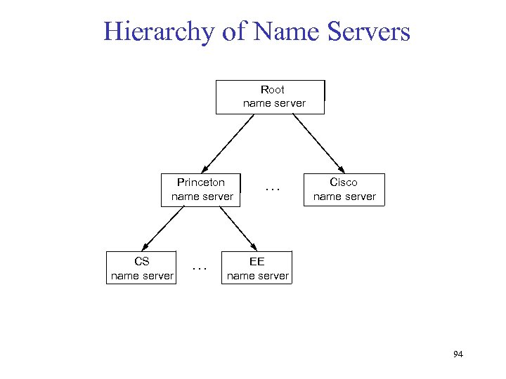 Hierarchy of Name Servers Root name server Princeton name server CS name server …