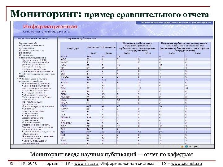 Мониторинг: пример сравнительного отчета Мониторинг ввода научных публикаций — отчет по кафедрам © НГТУ,