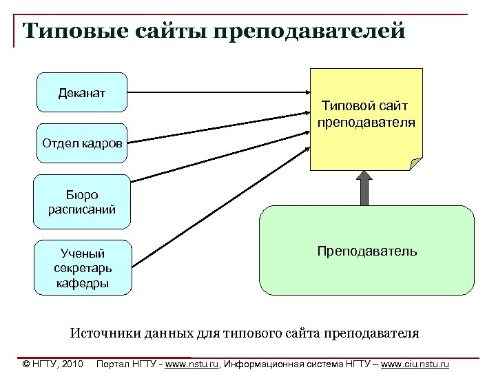 Типовые сайты преподавателей Деканат Типовой сайт преподавателя Отдел кадров Бюро расписаний Ученый секретарь кафедры