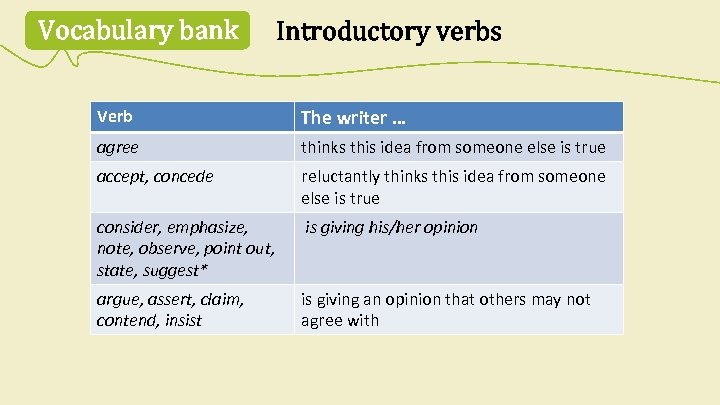Vocabulary bank Introductory verbs Verb The writer … agree thinks this idea from someone