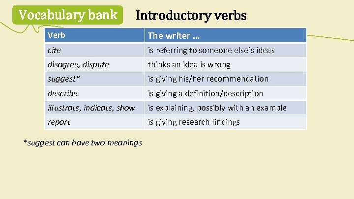 Vocabulary bank Introductory verbs Verb The writer … cite is referring to someone else's