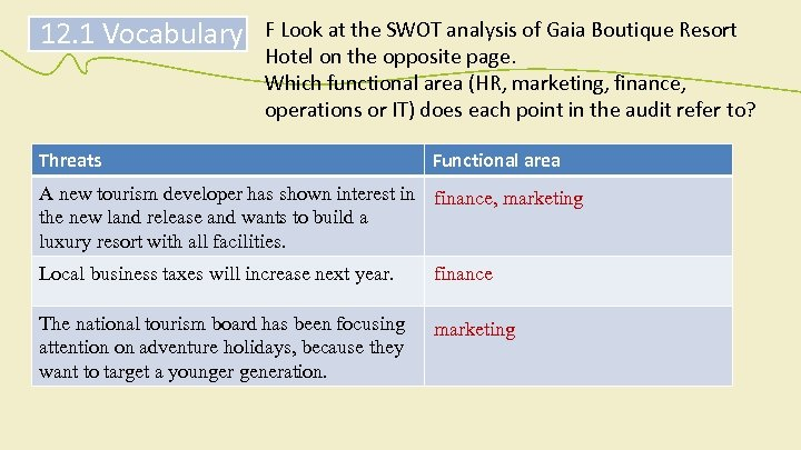 12. 1 Vocabulary F Look at the SWOT analysis of Gaia Boutique Resort Hotel