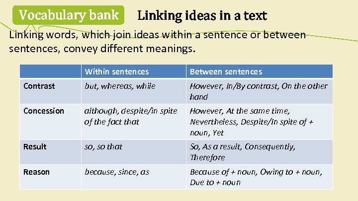 Vocabulary bank Linking ideas in a text Linking words, which join ideas within a