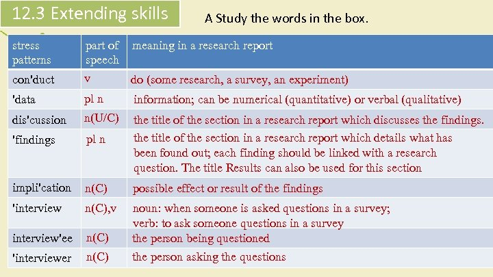 12. 3 Extending skills A Study the words in the box. stress patterns part