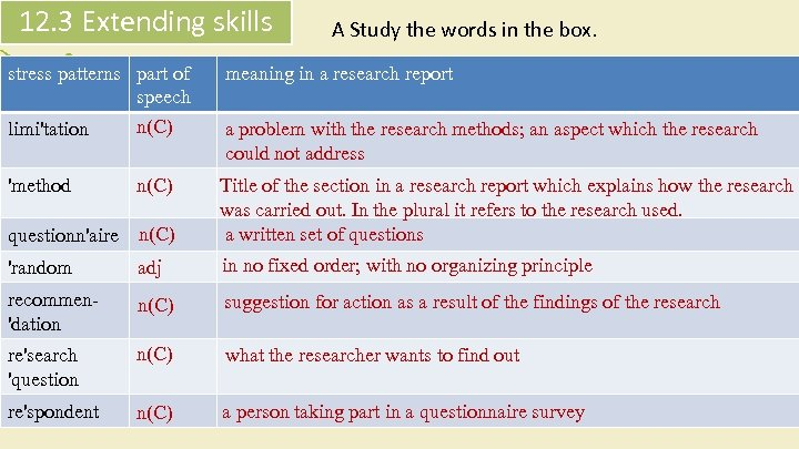 12. 3 Extending skills stress patterns part of speech A Study the words in