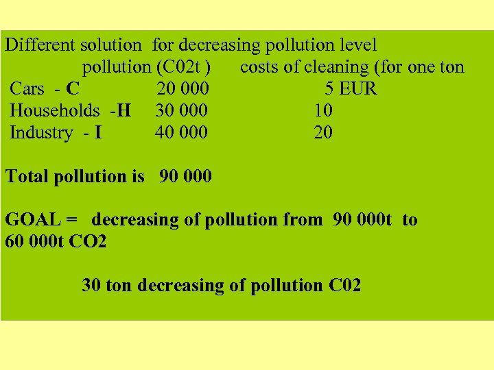Different solution for decreasing pollution level pollution (C 02 t ) costs of cleaning