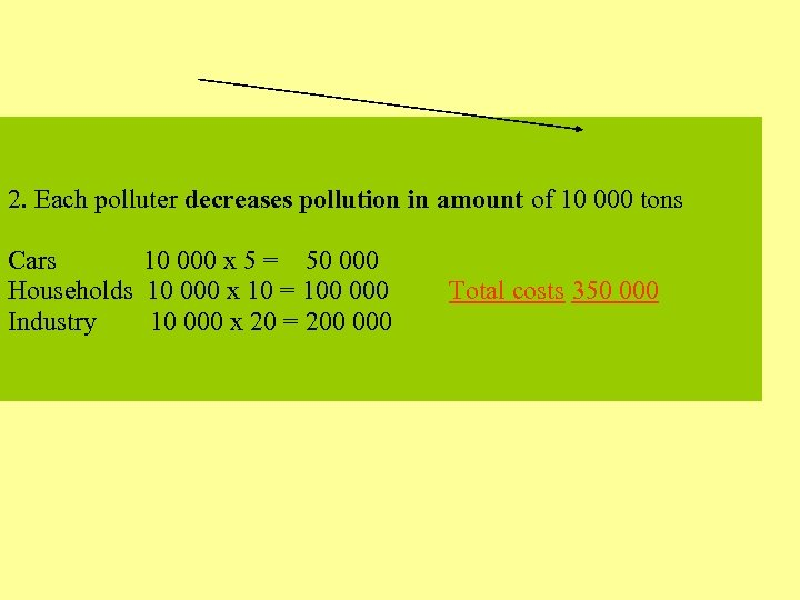 2. Each polluter decreases pollution in amount of 10 000 tons Cars 10 000