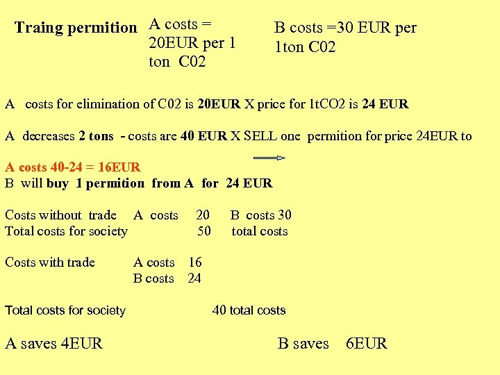 Traing permition A costs = 20 EUR per 1 ton C 02 B costs