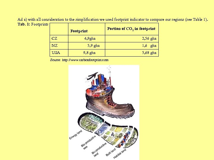 Ad a) with all consideration to the simplification we used footprint indicator to compare