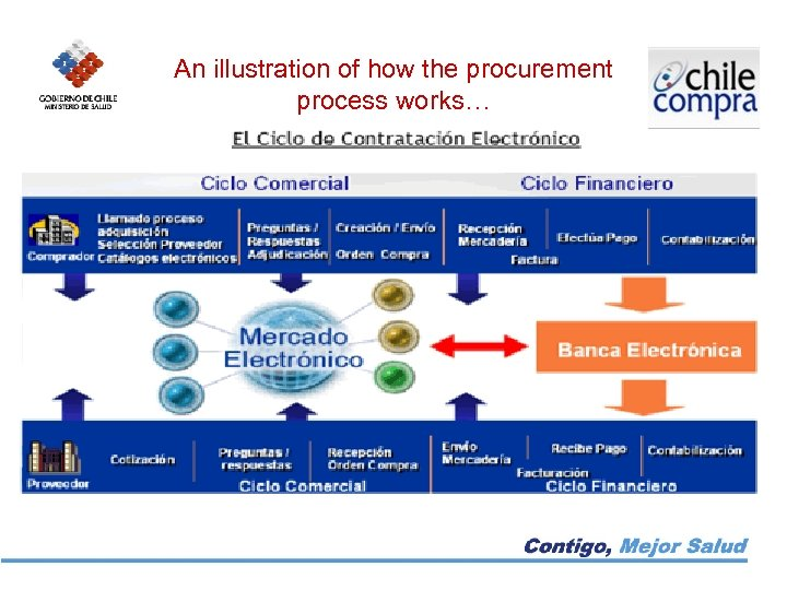 An illustration of how the procurement process works….