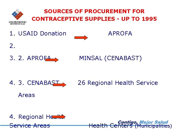 SOURCES OF PROCUREMENT FOR CONTRACEPTIVE SUPPLIES - UP TO 1995 1. USAID Donation APROFA