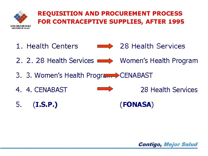 REQUISITION AND PROCUREMENT PROCESS FOR CONTRACEPTIVE SUPPLIES, AFTER 1995 1. Health Centers 28 Health